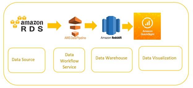 Leverage Modern Analytics with AWS Data Warehousing Service