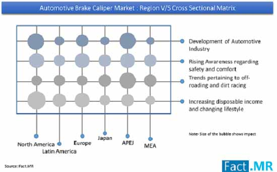Automotive Brake Caliper Market to Register 3.1% Growth during 2018-2027 – Reveals Fact.MR