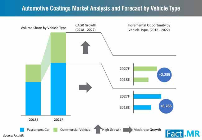 Automotive Coatings Market has been envisaged to record a moderate CAGR of over 4.0% through 2027