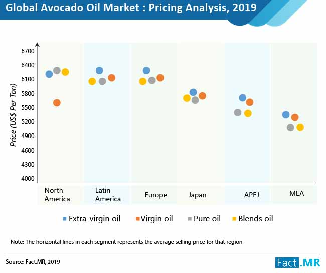 Avocado Oil Market – Extra-Virgin Oil Expected to Hold More than 44% share during forecast period 2019 to 2029