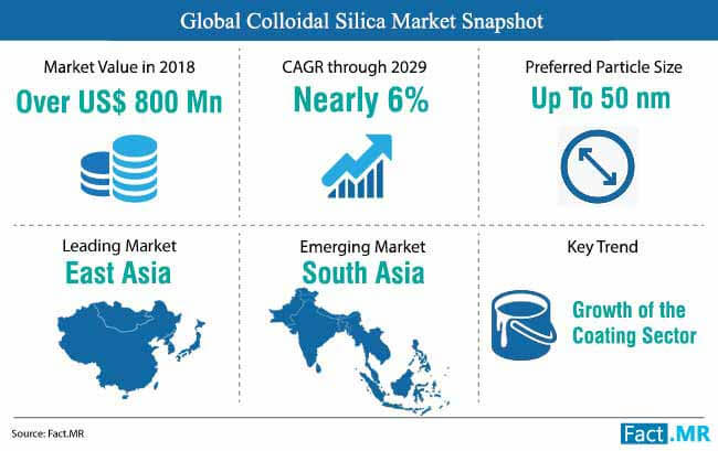 Colloidal Silica Market is estimated to grow at a volume CAGR of over 5% during the forecast period 2029