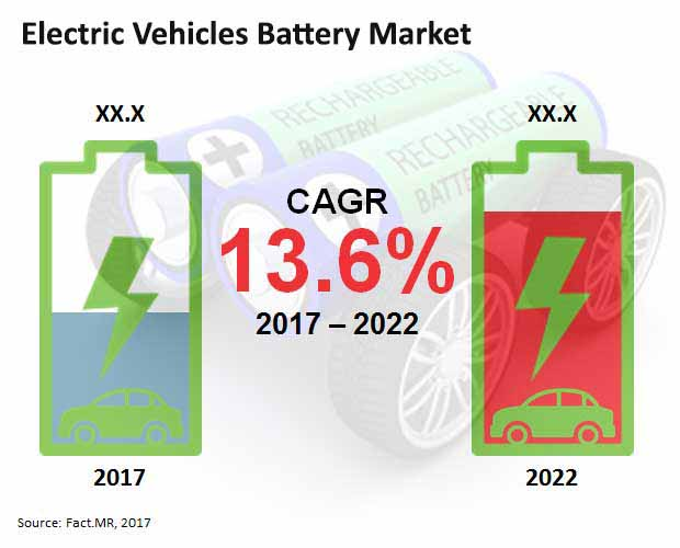 Electric Vehicle Battery Market is projected to register a value CAGR of 13.6% during 2022