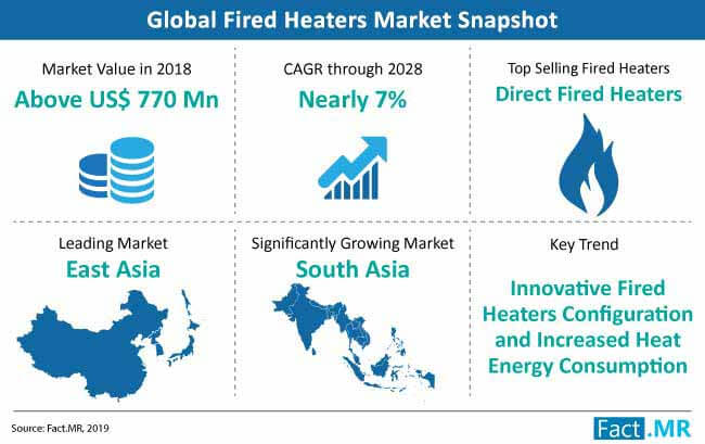 Fired Heaters Market is forecast to record a volume CAGR of nearly 7% through 2028