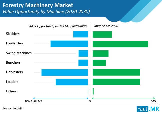 Forestry Machinery Market is anticipated to surpass US$ 6 Bn by the end of the forecast period of 2020-2030