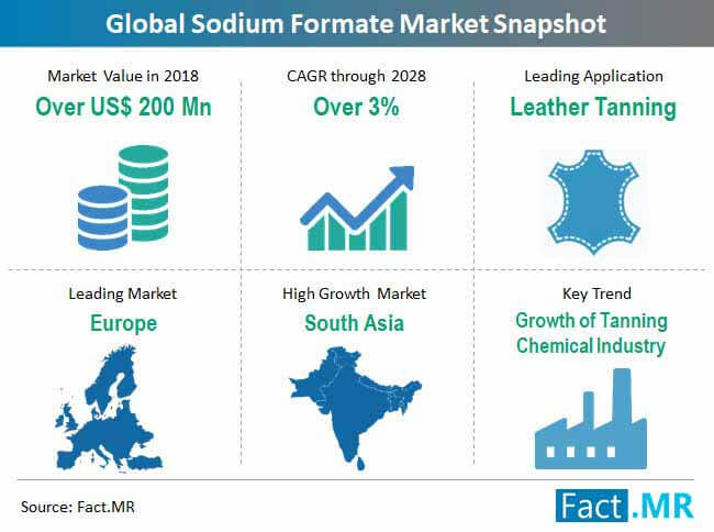 Sodium Formate Market is envisaged to record a CAGR of almost 3% through 2029