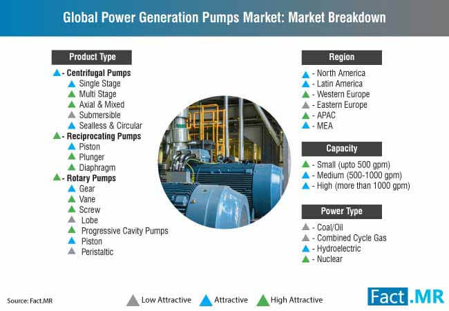 Power Generation Pumps Market is expected to reach 3.7% CAGR in terms of volume during 2028