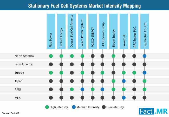 Top Ten Market Players In Stationary Fuel Cell Systems Market to Witness Huge Growth by 2027