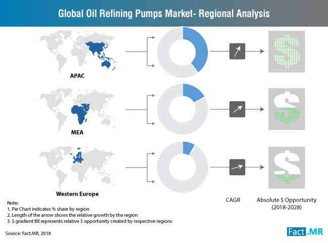 Oil Refining Pumps Market is expected to reach 2.9% CAGR during 2018-2028