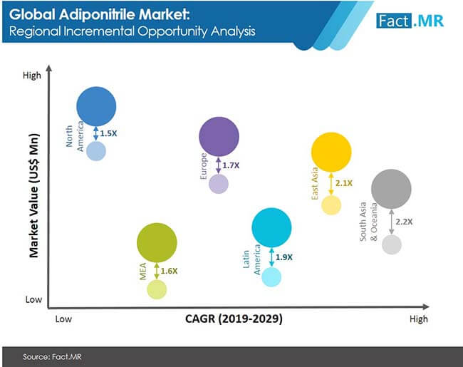 Adiponitrile Market to Surpass US$ 12 Billion, as Production in Asia Pacific Soars, Says Fact.MR