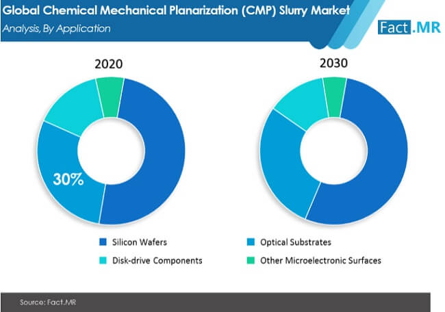 Chemical Mechanical Planarization (CMP) Slurry Market to grow at an astounding CAGR of ~8% during the forecast period 20