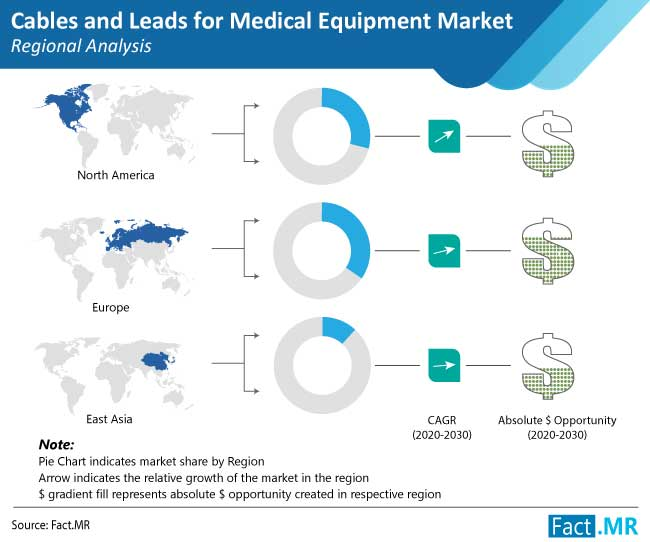 Cables and Leads for Medical Equipment Market Proliferating from Surging Demand Due to COVID-19 Pandemic Crisis: Fact.MR