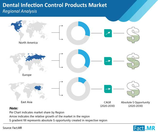 Dental Infection Control Products Market to Gain Added Impetus from Digital Dentistry: Fact.MR