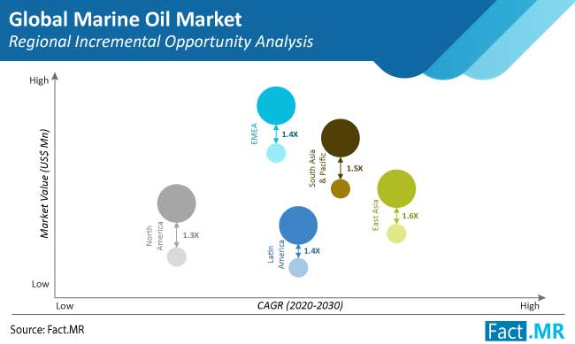 Marine Oil Market to Witness Decline in Near Term due to COVID-19 Pandemic; Steady Growth Expected Thereafter