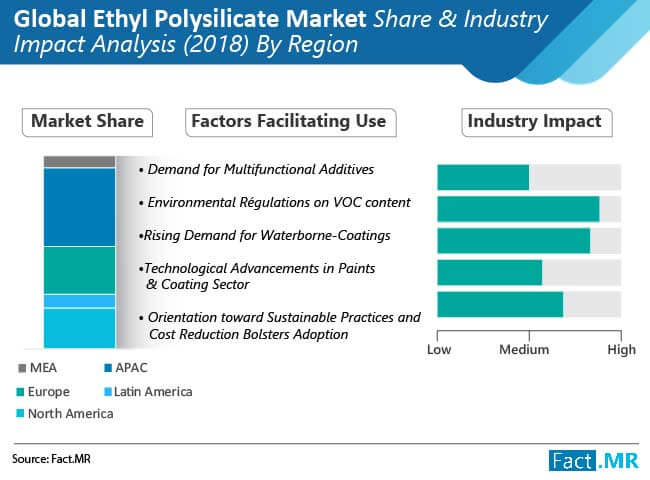 Ethyl Polysilicate Market is projected to grow at a steady CAGR of over 4% and is estimated to reach a valuation
