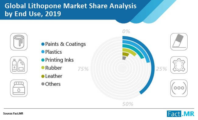 Lithopone Market is estimated to reach a valuation of over US$ 250 Mn by the end of 2027