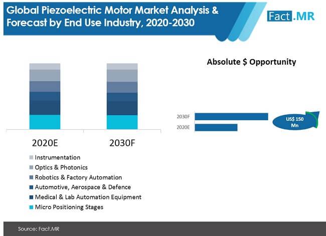 Major Suppliers In Piezoelectric Motor Market With Good Revenue Status Till 2030