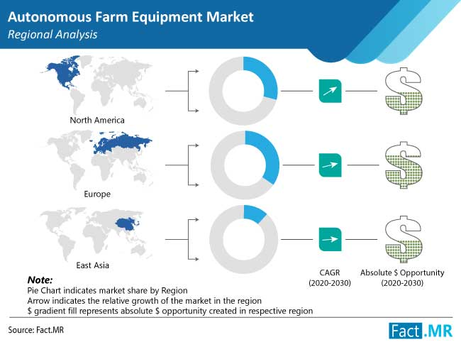 Autonomous Farm Equipment Market is projected to expand at over 10% CAGR through 2031