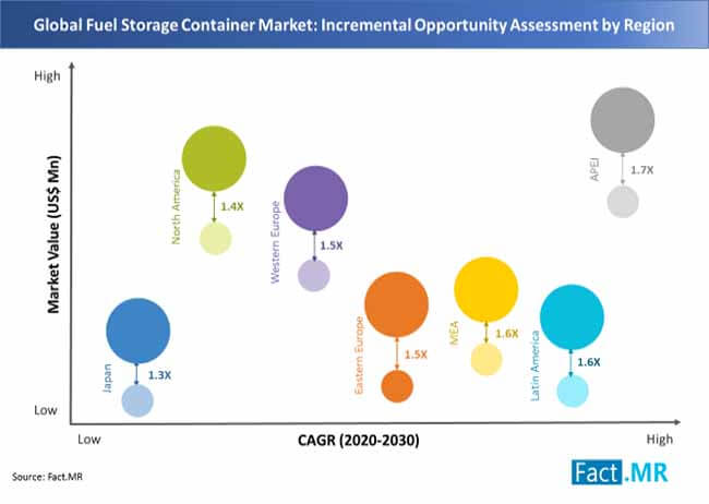 Fuel Storage Container Market Pegged at US$ 9 Bn through 2030, with High Adoption of Portable Fuel Containers