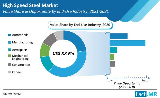 High Speed Steel Market is projected to expand at a CAGR of close to 7% throughout the assessment period of 2021 to 2031