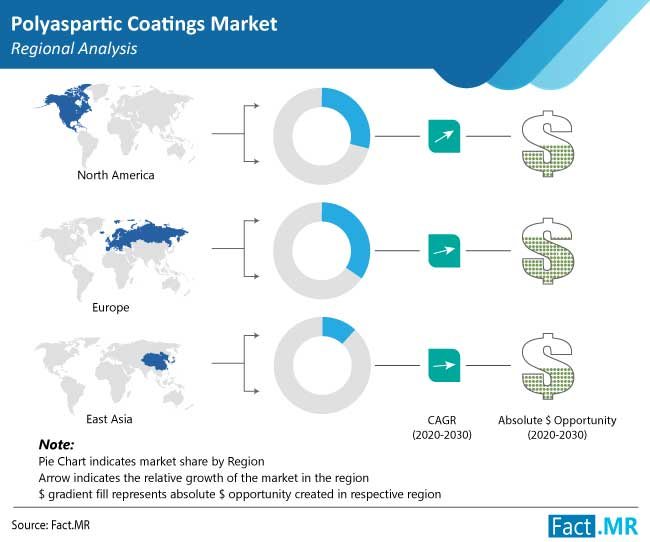 Solvents-Based Polyaspartic Coatings Market expanding at a healthy CAGR of 5.5% over 2021 To 2031