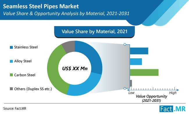 Carbon Seamless Steel Pipe Market Is Anticipated To Surpass A Valuation Of US$ 168 Bn In 2021