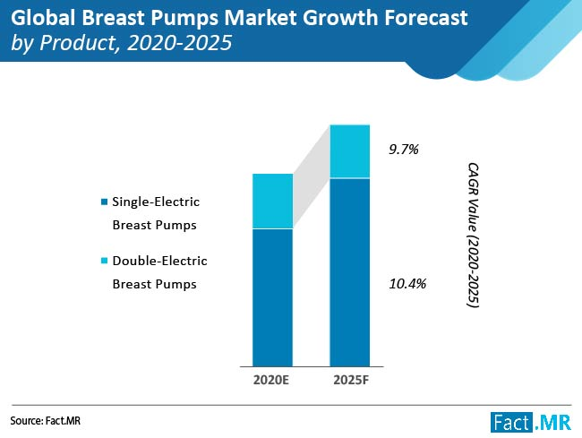 6 Ways In Which Breast Pumps Market Is Changing The Related Health Industry