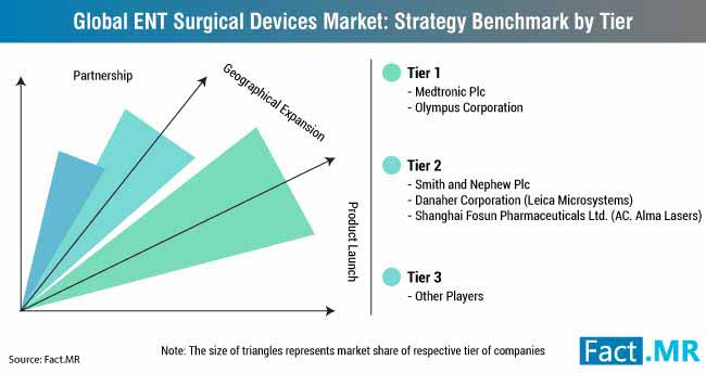 ENT Surgical Devices Market: Tier 1 Players Account for Over 58% Share -Fact.MR Findings