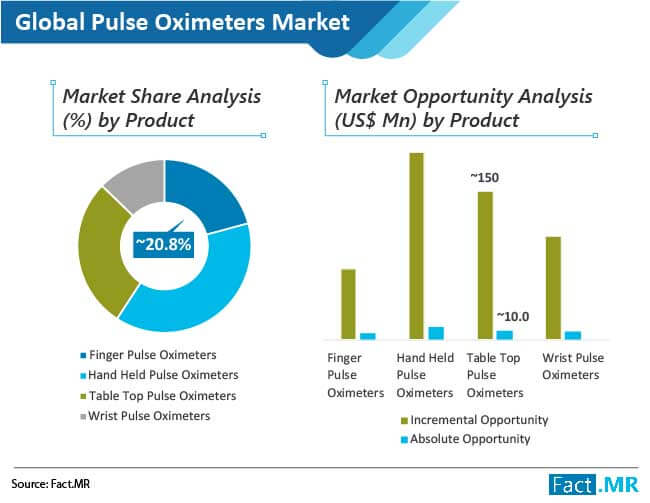 Pulse Oximeters Market: Information, Figures and Analytical Insights 2029